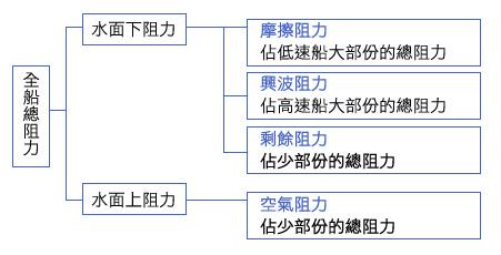 阻力分類表