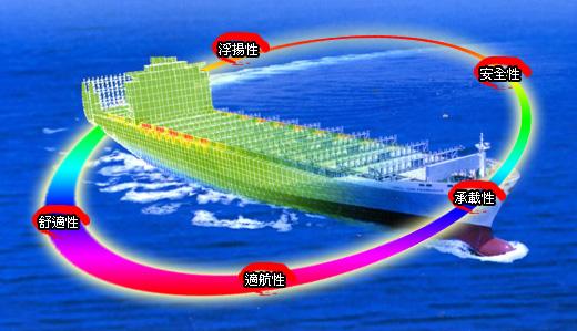船舶基本性能圖
