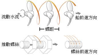 推進器作用原理