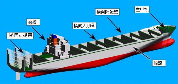 船體主要結構之示意圖
